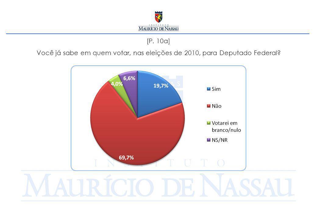 [P. 10a] Você já sabe em quem votar, nas eleições de 2010, para Deputado Federal